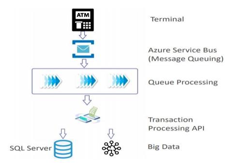Transaction Management using Cloud